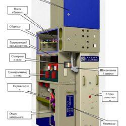 Комплектные распределительные устройства КРУН типа К-66