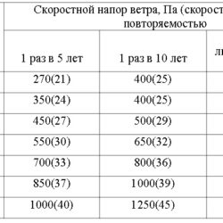 Требования к расчету механических нагрузок ВЛ 0,4-20 кВ