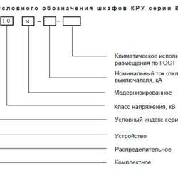 Устройства комплектные распределительные серии КРУ-2-10м