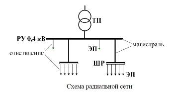 Цеховые электрические сети, описание и характеристики