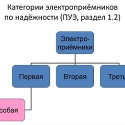 Категории электроприемников по надежности электроснабжения