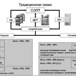 Оперативный ток переменный, положение для проектирования