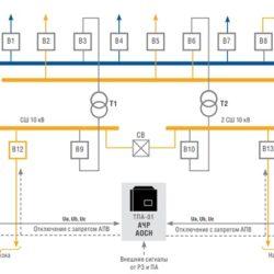 Проектирование противоаварийной автоматики (ПА)