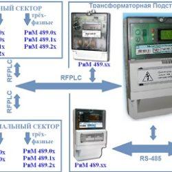 Проектирование автоматизированной системы учёта электроэнергии