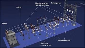 Проектирование основного электрооборудования подстанций