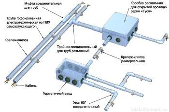 Электропроводка в неметаллических трубах