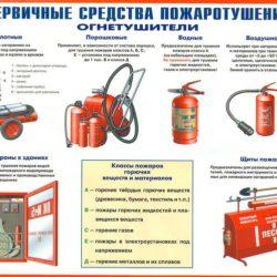 Пожарная безопасность на объектах электроэнергетики